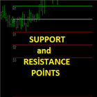 Support and Resistance Points