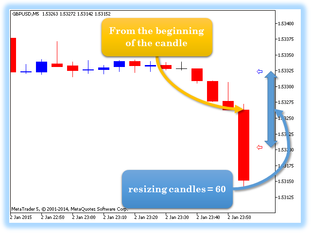 Candle length indicator alarm
