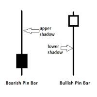 Free Pin Bar Trader 1