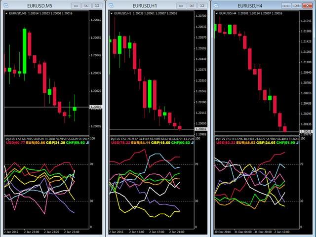 Comprar Piptick Currency Strength Indicator Mt4 Indicador