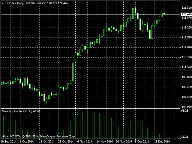 Volatility Hunter MT4