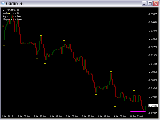 Fractals Support Resistance MT4