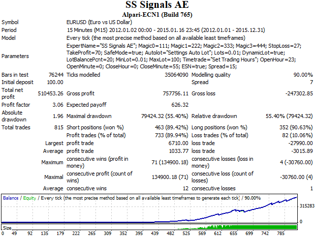 SS Signals EA