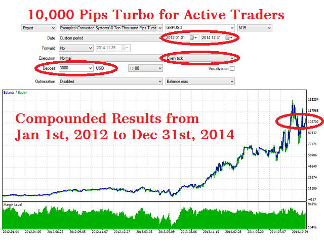 Ten Thousand Pips Turbo for Active Traders