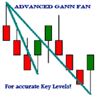 Advanced Gann Fan