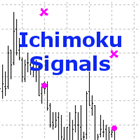 Ichimoku Signals