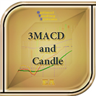 Candles and 3MACD