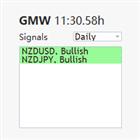 Global Market Watch GMW