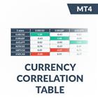 IQ Currency Correlation