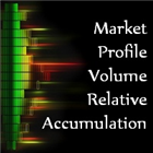 Market Profile Volume Relative Accumulation