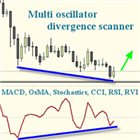 Multi oscillator divergence scanner
