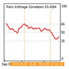 Pairs Arbitrage Correlation