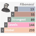 Strongest Levels Global