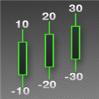 Digitized Candle Length MT4