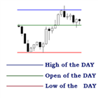 High Low Open of the Day