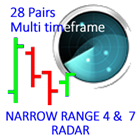 Narrow Range 4 and 7 28 Pairs on all timeframes