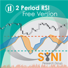 Two Period RSI