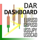 Daily Average Retracement Dashboard