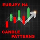 Candle Patterns EurJpy H4