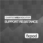 ChartistArea Support Resistance