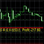 CTYCDraw the position cost line