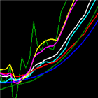 Moving average collection