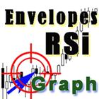 RSI vs Envelopes Graph
