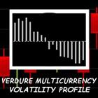 Verdure MultiCurrency Volatility Profile