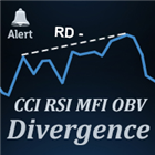 CCI Divergence