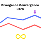 Divergence And Convergence MACD