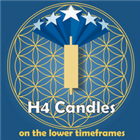 H4 candles on the lower timeframe charts