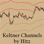 Keltner Channels Ind