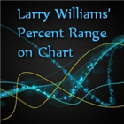 Larry Williams Percent Range on Chart