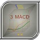 Signals 3 MACD