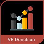 VR Donchian