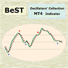 BeST Oscillators Collection