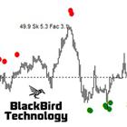 Extreme Swing Indicator