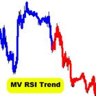 MV RSI Trend