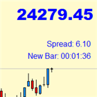 Price Spread Candletime