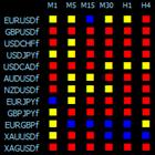 RSI Dashboard MTF