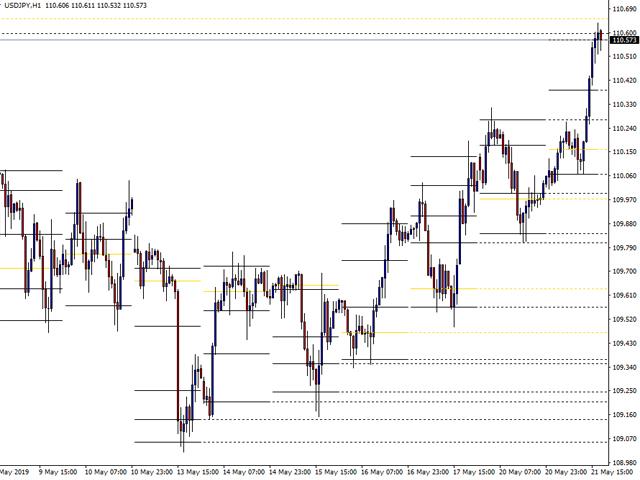 CEF Market Profile LVNs MT5 Lite