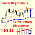Linear Regressions Convergence Divergence MT4