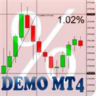 Percent Crosshair MT4 Demo