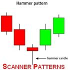 Scanner Candles Pattern EA