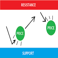 Support and Resistance Static and Dynamic