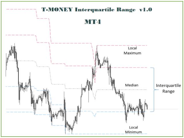 TMoney Interquarile Range I