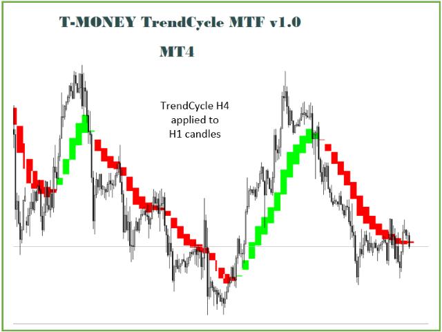 TMoney TrendCycle MTF
