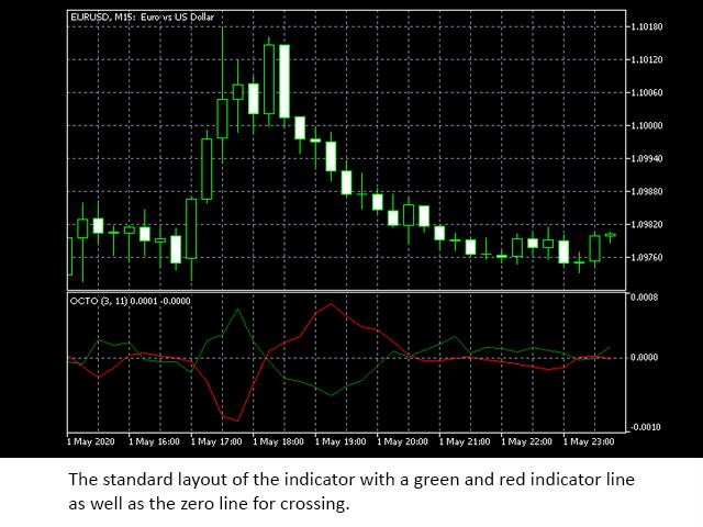 OCTO Indicator