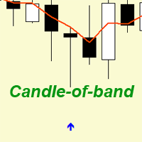 COB indicator