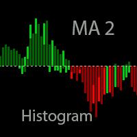 MA 2 Histogram